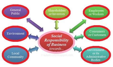 An argument for Corporate Social Responsibility and